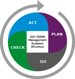 Afbeelding Plan Do Check Act, Deming circle